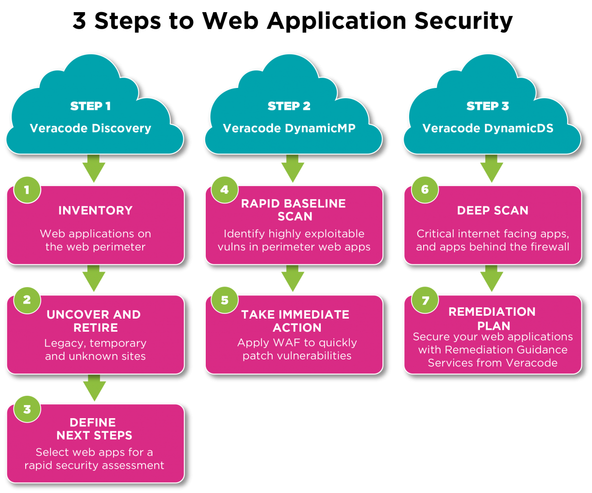 3 Steps to Web Application Security