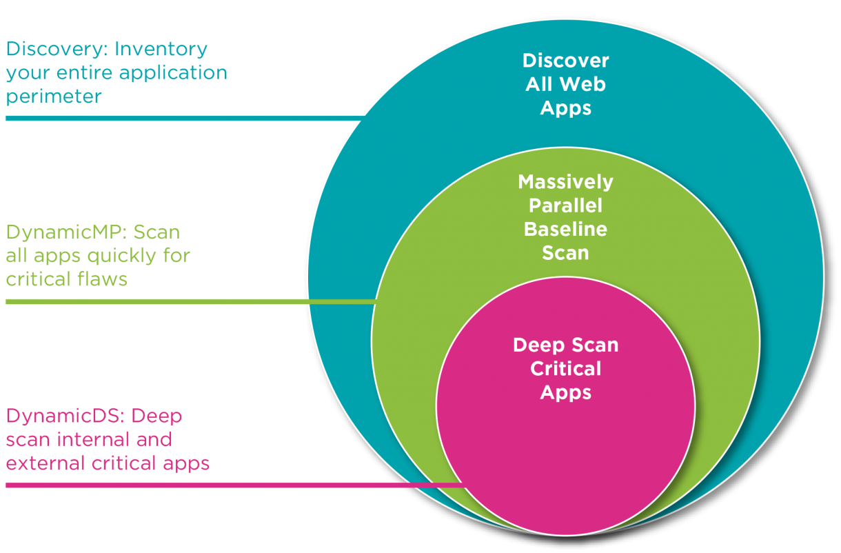 Veracode Dynamic Application Scan Types